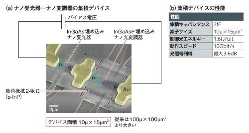 光のエネルギーだけで動作する光電融合デバイスを開発