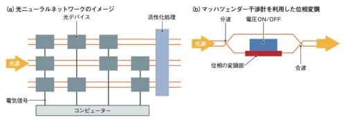 光を利用して演算する「光ニューラルネットワーク」