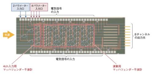 産業技術総合研究所が開発する光ニューラルネットワークデバイス