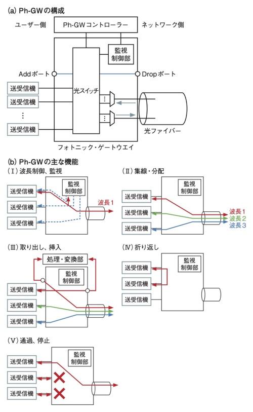 電気処理をほぼ用いないフォトニック・ゲートウエイで光パスの波長を管理