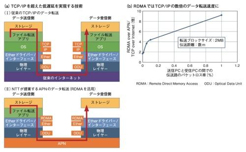 脱TCP/IPで2倍異常の高速伝送を実現へ