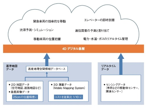 デジタルツイン・コンピューティングを支える「4Dデジタル基盤」