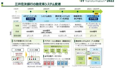 三井住友銀行の勘定系システムの変遷
