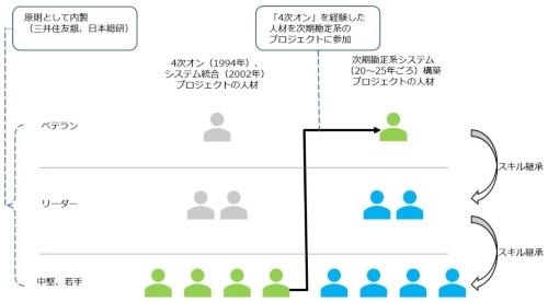 勘定系システムに携わる人材の育成やスキル継承の枠組み
