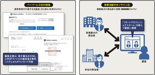 業務のデジタル化の例。「出社が必要」「訪問できない」といった課題を解決する