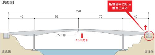 2020年11月14日に突然、桁端部が跳ね上がる事故が起こった上関大橋の側面図。山口県の資料を基に日経コンストラクションが作成