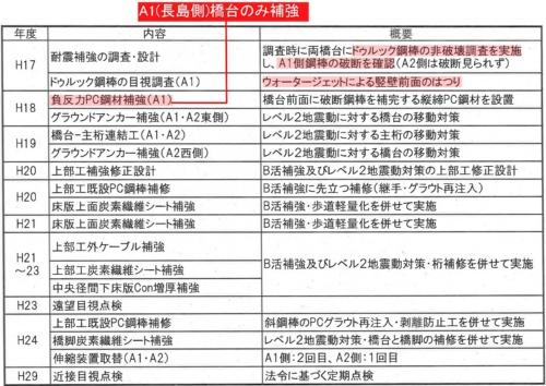 山口県が上関大橋で実施してきた補強工事などの経緯。赤い箇所は日経コンストラクションが加筆(資料:山口県)