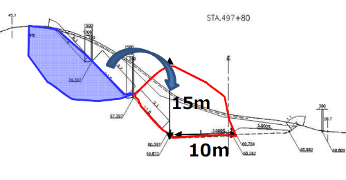 崩落箇所の横断図。幅70m、高さ15m、奥行き10mにわたって崩落した(資料:東日本高速道路会社)