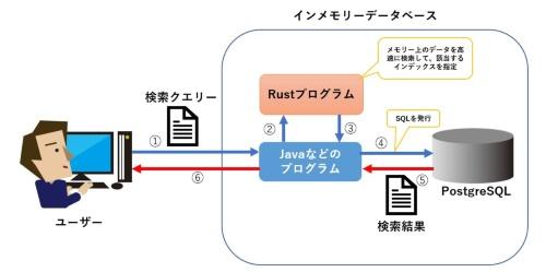 Rustの活用イメージ
