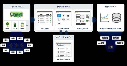 Actcastのイメージ