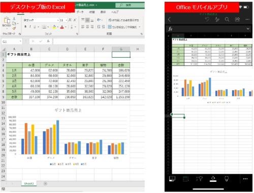 デスクトップ版Excelで作成した集計表とグラフをOfficeモバイルアプリで表示した。表の色やグラフの見た目はそれほど崩れてなく再現性が高い