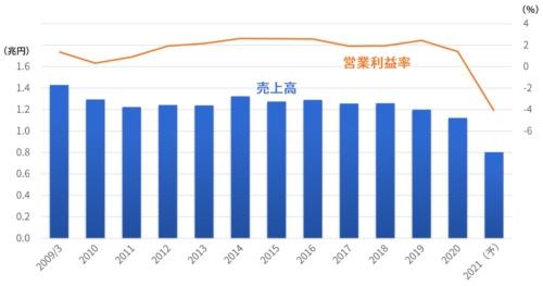 三越伊勢丹ホールディングスの売上高と営業利益率の推移