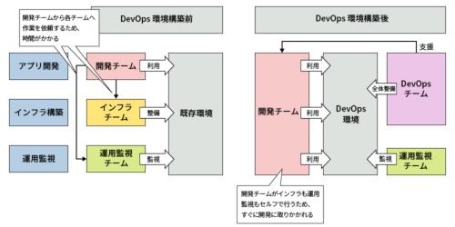 DevOps環境を構築する前後の作業イメージ