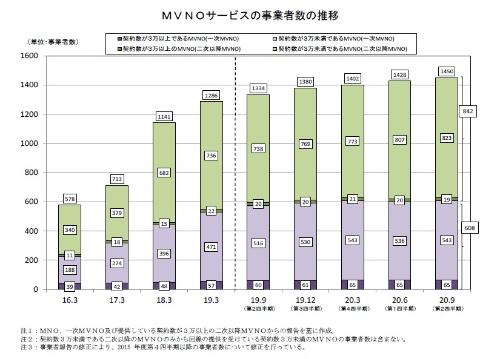 MVNOの事業者数の推移