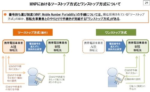 MNPの「ワンストップ方式」の早期実現を目指す