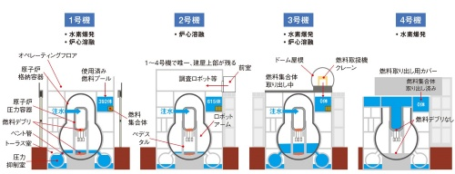 図2 1~4号機の状況