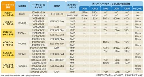 主なイーサネット規格と光ファイバーの対応