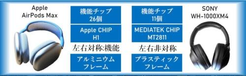 図5 AirPods MaxとWH-1000XM4の違い