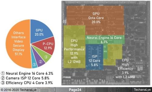 M1チップに占める演算器の面積比率