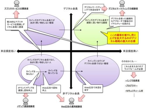 カインズが実施した顧客を4象限に分ける分析。フェーズごとに必要なデジタル施策と人材を定義した