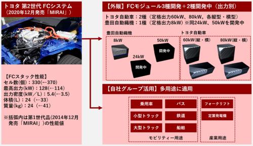 図2 トヨタ自動車と豊田自動織機は5種類のFCモジュールを開発・外販していく