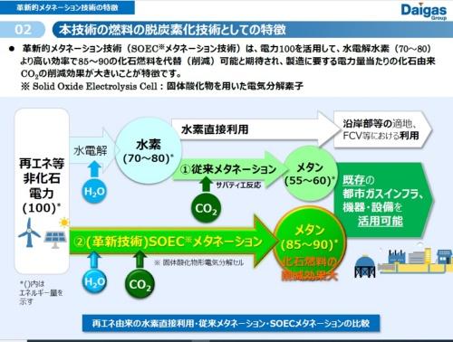 図1 メタネーションによるエネルギー変換効率