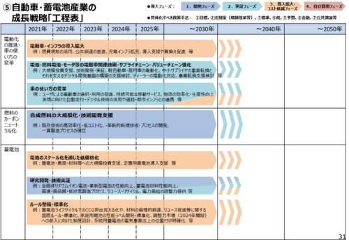 政府が公表した蓄電池産業などの成長戦略の工程表