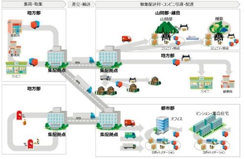 図6 ラストワンマイルを自動搬送ロボットやドローンが担う