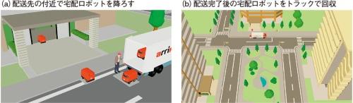 図7 荷物を載せた宅配ロボットをトラックで運搬・回収