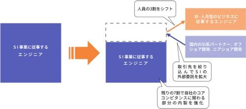 日本ユニシスが取り組んだ非・人月型ビジネスへの人員シフト