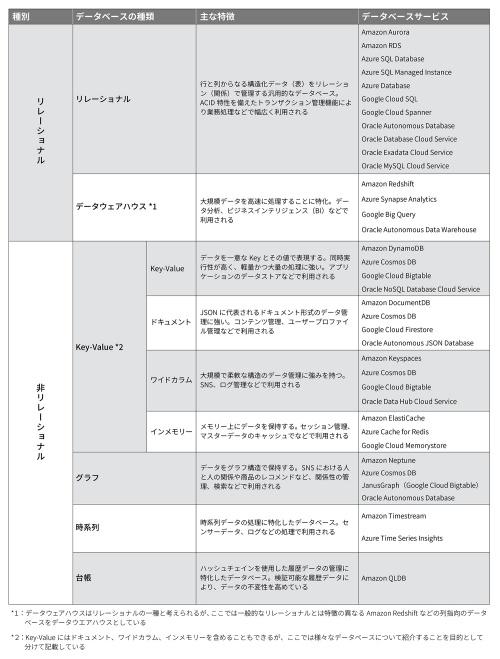 データベースの種類と主な特徴