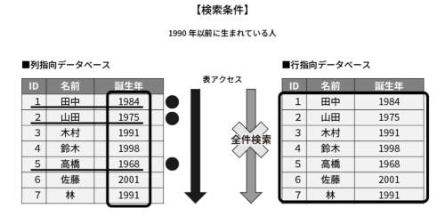 DWHは列単位でデータを保持
