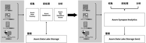 Azure DatabricksやAzure Data Factory、Azure Cosmos DBなどとの統合を実現