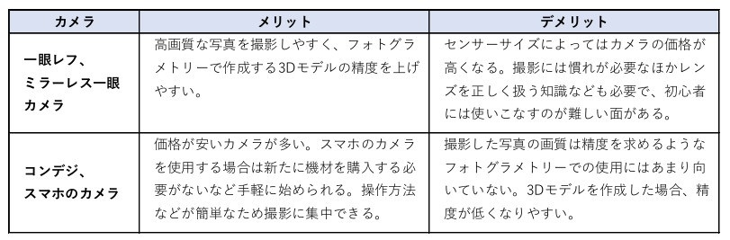 デジカメの種類で比較すると、フォトグラメトリー用途で使用する際にメリットとデメリットがそれぞれある(資料:一岡 洋佑)
