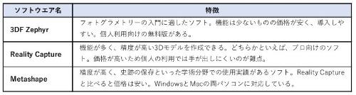 主なフォトグラメトリー用ソフトウエアの特徴(資料:一岡 洋佑)
