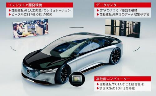 図1 DaimlerとNVIDIAが共同でプラットフォーム開発