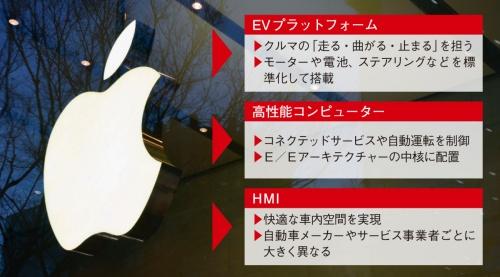 図2 次世代車両を構成する3つの主要部品