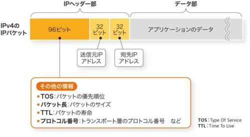 IPパケットはIPヘッダー部とデータ部に分けられる