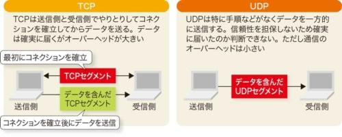 TCPとUDPの特徴