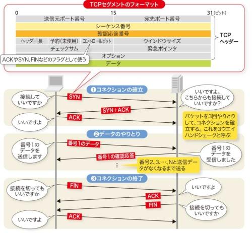 TCPは3段階で通信する