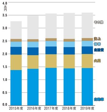 東京海上ホールディングスの業績(収入保険料)