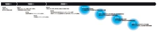 東京海上グループのIT戦略の歴史