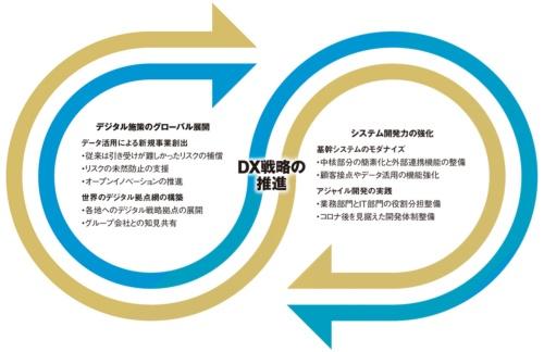 東京海上グループのDX戦略の具体策