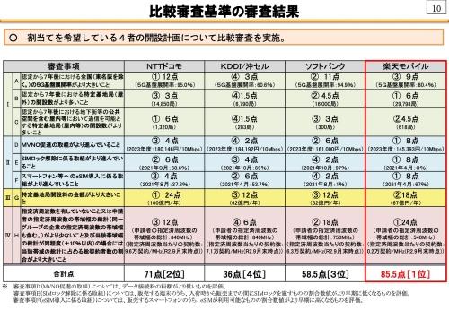 総務省が公表した1.7ギガヘルツ帯追加割り当ての審査結果