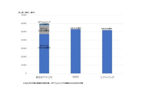 新生NTTドコモの売上高規模の概算。単純合算で約6兆円の売上高規模となり、KDDIとソフトバンクを抜いて首位に躍り出る見込みだ