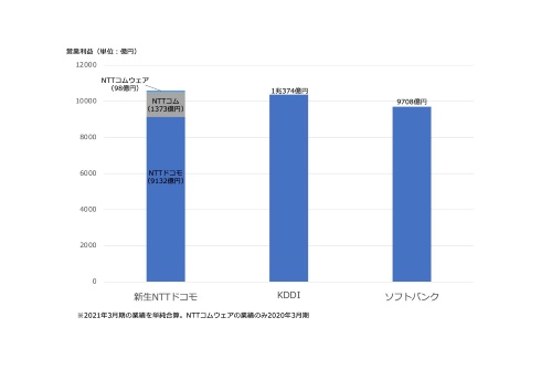 新生NTTドコモの営業利益規模の概算。KDDI、ソフトバンクと同水準になる