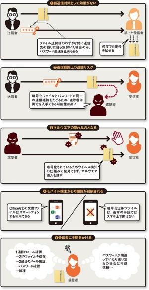 図 PPAP、5つの大罪