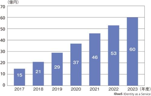成長著しいIDaaS市場