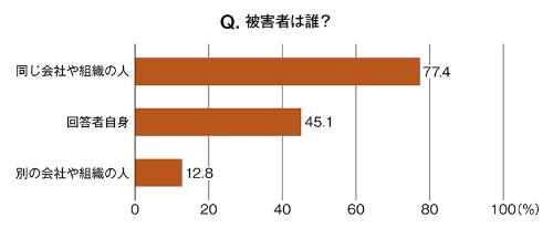 先の質問でハラスメント行為があったと回答した133人にその被害者を尋ねた結果。複数回答に基づく(資料:日経クロステック)