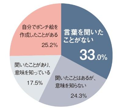 図2 「ポンチ絵」についてのアンケート結果